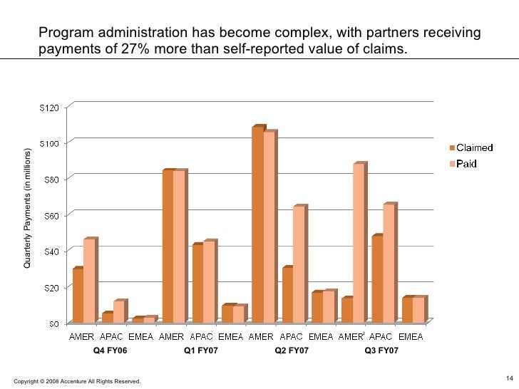 Q4 FY06 Q1 FY07 Q2 FY07 Q3 FY07 Quarterly Payments (in millions) 2 Program administration has become complex, with partner...