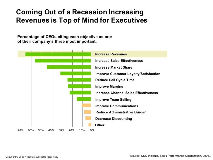 Coming Out of a Recession Increasing Revenues is Top of Mind for Executives Source: CSO Insights, Sales Performance Optimi...
