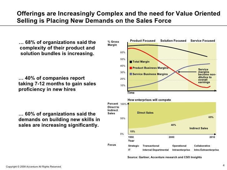 Offerings are Increasingly Complex and the need for Value Oriented Selling is Placing New Demands on the Sales Force …  60...