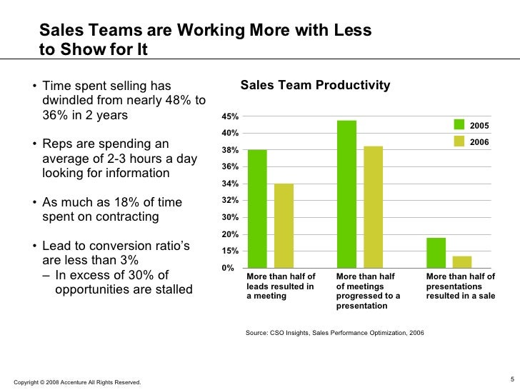 Sales Teams are Working More with Less to Show for It Source: CSO Insights, Sales Performance Optimization, 2006 2005 2006...