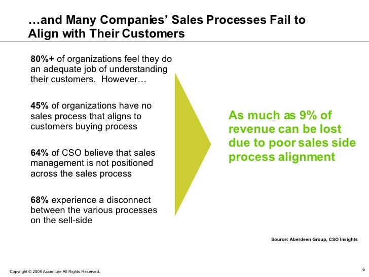 … and Many Companies' Sales Processes Fail to Align with Their Customers 45%  of organizations have no sales process that ...