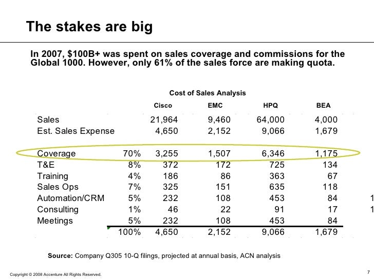 The stakes are big In 2007, $100B+ was spent on sales coverage and commissions for the Global 1000. However, only 61% of t...