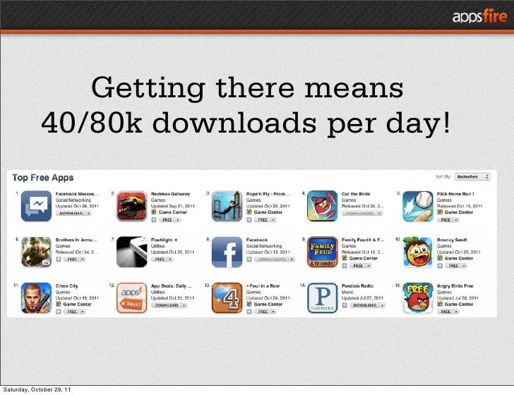 Getting there means             40/80k downloads per day!Saturday, October 29, 11