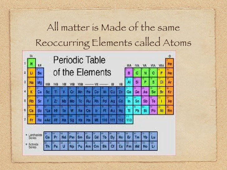 All matter is Made of the same Reoccurring Elements called Atoms