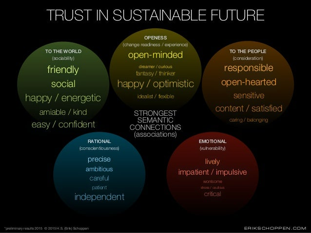 ERIKSCHOPPEN.COM TRUST IN SUSTAINABLE FUTURE open-minded dreamer / curious fantasy / thinker happy / optimistic idealist /...