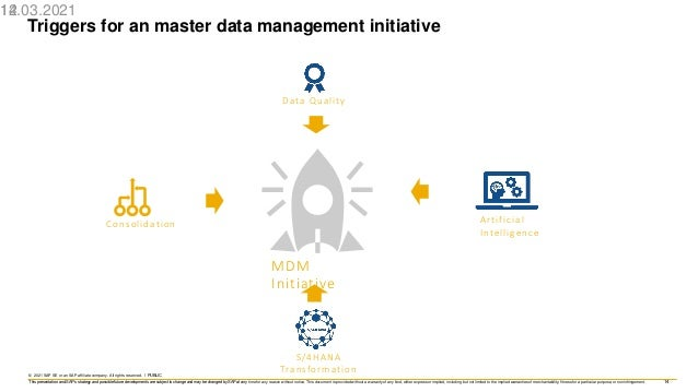 14 © 2021 SAP SE or an SAP affiliate company. All rights reserved. ǀ PUBLIC This presentation and SAP's strategy and possi...