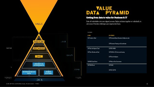 8 PUBLIC © 2021 SAP SE or an SAP affiliate company. All rights reserved. ǀ Getting from data to value for Business & IT Un...
