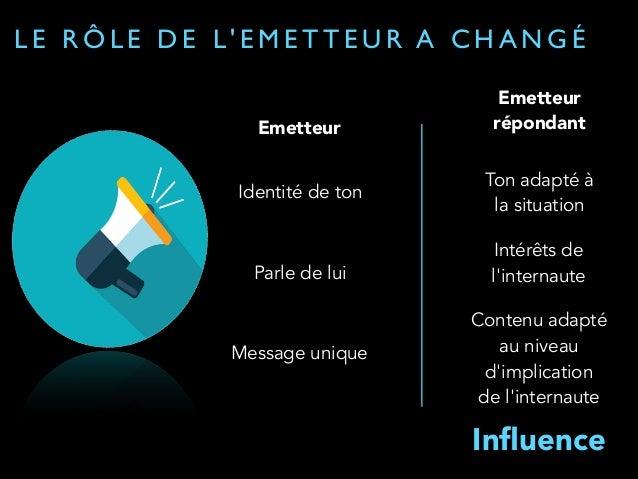 LE RÔLE DE L'EMETTEUR A CHANGÉ  Emetteur  Identité de ton  Parle de lui  Message unique  Emetteur  répondant  Ton adapté à...