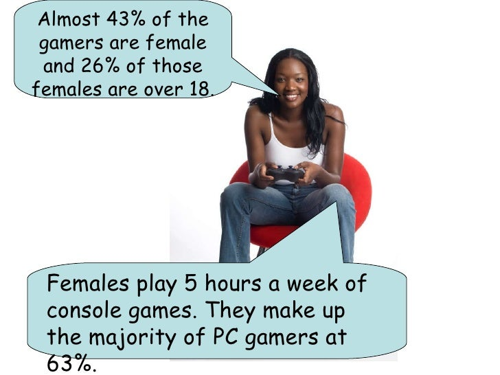 Females play 5 hours a week of console games. They make up the majority of PC gamers at 63%.   Almost 43% of the gamers ar...