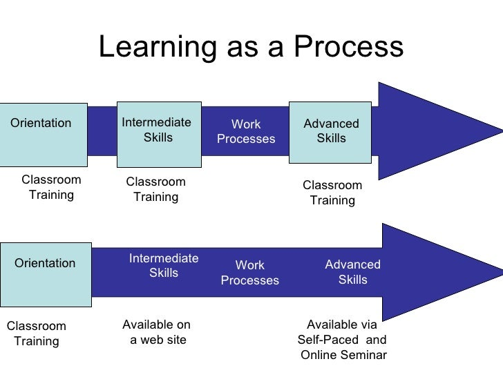 Learning as a Process Work Processes Classroom Training Classroom Training Classroom Training Work Processes Classroom Tra...