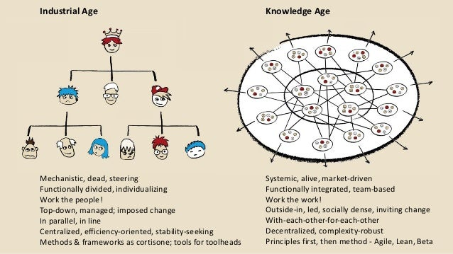 Knowledge Age Systemisch, lebendig Systemic, alive, market-driven Functionally integrated, team-based Work the work! Outsi...