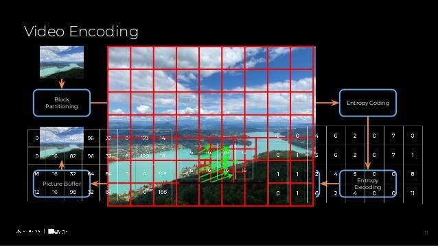 Video Encoding Block Partitioning Motion Compensation Transformation & Quantization Entropy Coding Entropy Decoding Invers...