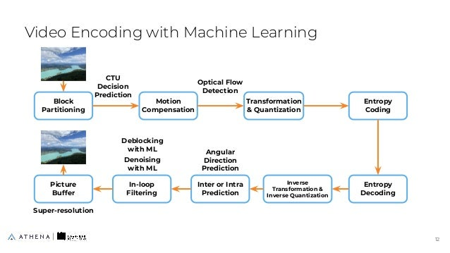 Video Encoding with Machine Learning 12 12 Block Partitioning Motion Compensation Transformation & Quantization Entropy Co...