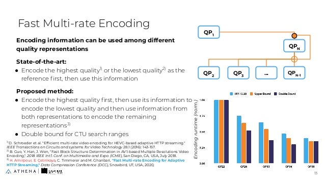 """1) D. Schroeder et al. """"Efficient multi-rate video encoding for HEVC-based adaptive HTTP streaming."""" IEEE Transactions on C..."""