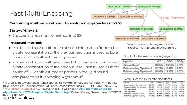 Combining multi-rate with multi-resolution approaches in x265 State-of-the-art: ● Encoder analysis sharing method in x2651...