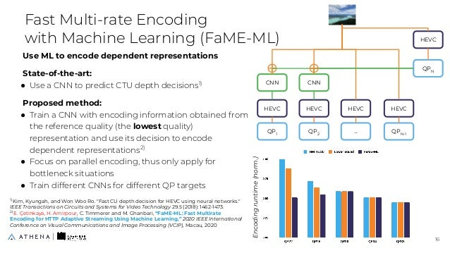 Use ML to encode dependent representations State-of-the-art: ● Use a CNN to predict CTU depth decisions1) Proposed method:...
