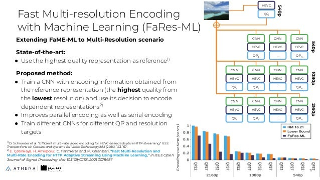 Extending FaME-ML to Multi-Resolution scenario State-of-the-art: ● Use the highest quality representation as reference1) P...