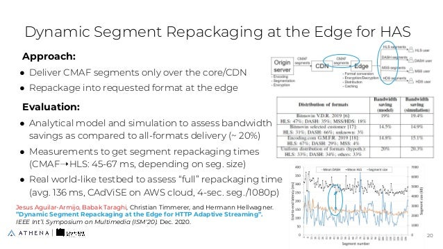 Approach: ● Deliver CMAF segments only over the core/CDN ● Repackage into requested format at the edge Evaluation: ● Analy...