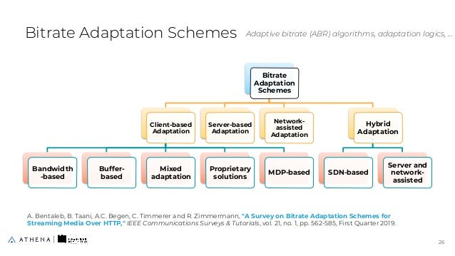 Bitrate Adaptation Schemes Bitrate Adaptation Schemes Client-based Adaptation Bandwidth -based Buffer- based Mixed adaptat...