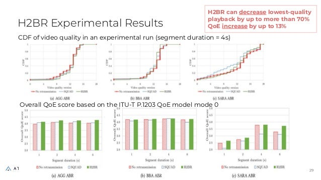 H2BR Experimental Results 29 29 Overall QoE score based on the ITU-T P.1203 QoE model mode 0 CDF of video quality in an ex...