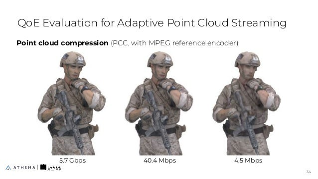QoE Evaluation for Adaptive Point Cloud Streaming Point cloud compression (PCC, with MPEG reference encoder) 34 34 5.7 Gbp...