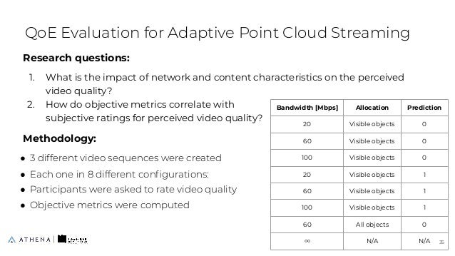 Research questions: 1. What is the impact of network and content characteristics on the perceived video quality? 2. How do...