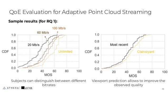 Sample results (for RQ 1): QoE Evaluation for Adaptive Point Cloud Streaming 36 36 Subjects can distinguish between differ...