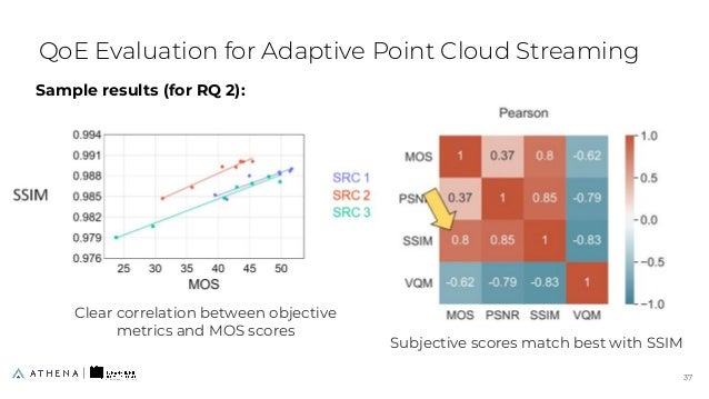 Sample results (for RQ 2): QoE Evaluation for Adaptive Point Cloud Streaming 37 37 Clear correlation between objective met...