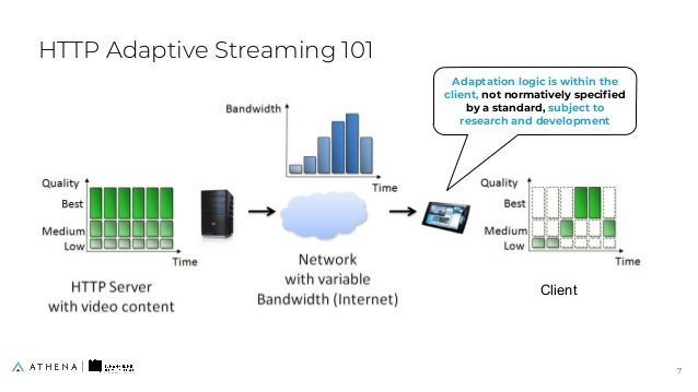HTTP Adaptive Streaming 101 Adaptation logic is within the client, not normatively specified by a standard, subject to rese...