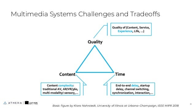 Multimedia Systems Challenges and Tradeoffs 8 8 Basic figure by Klara Nahrstedt, University of Illinois at Urbana–Champaign...
