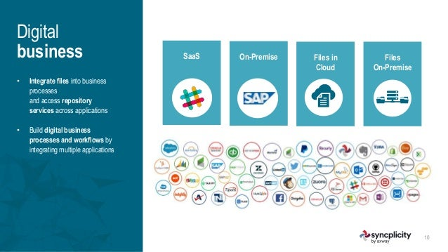 axway.com   syncplicity.com SaaS On-Premise Files in Cloud Files On-Premise • Integrate files into business processes and ...