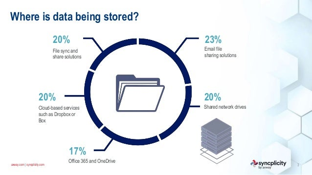 axway.com   syncplicity.com Where is data being stored? File sync and share solutions 20% Cloud-based services such as Dro...