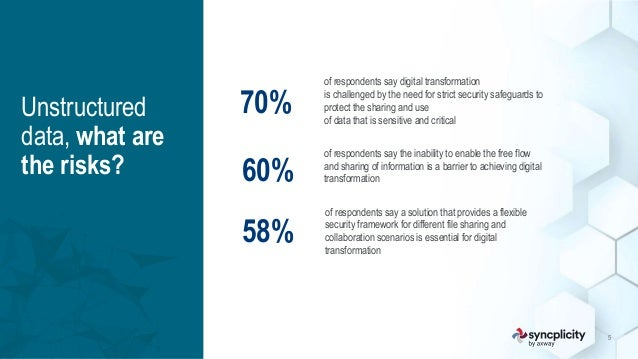 axway.com   syncplicity.com Unstructured data, what are the risks? 5 of respondents say digital transformation is challeng...