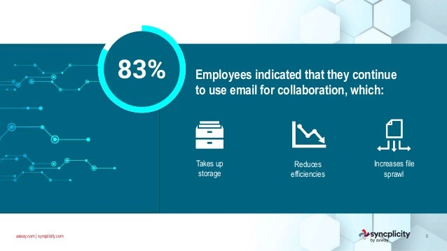 axway.com   syncplicity.com 6 Employees indicated that they continue to use email for collaboration, which: Takes up stora...
