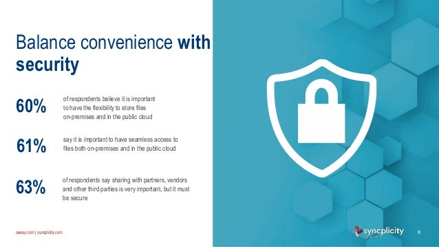 axway.com   syncplicity.com 8 Balance convenience with security of respondents believe it is important to have the flexibi...