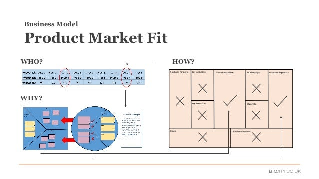 WHO? WHY? HOW? Business Model Product Market Fit Value Proposition: Relationships: Key Resources: Key Activities:Strategic...