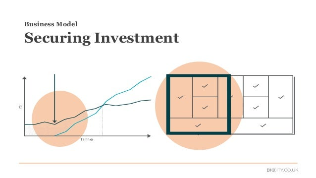 Business Model Securing Investment