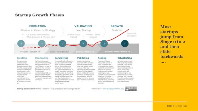 Most startups jump from Stage 0 to 2 and then slide backwards …. Startup Growth Phases