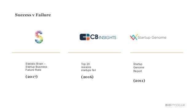 Statistic Brain – Startup Business Failure Rate (2017) Top 20 reasons startups fail (2016) Success v Failure Startup Genom...