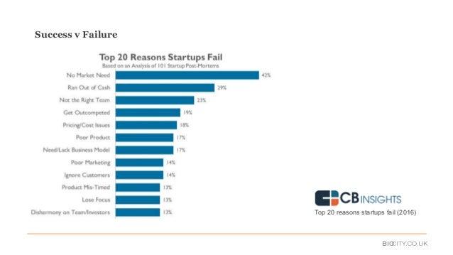 Top 20 reasons startups fail (2016) Success v Failure