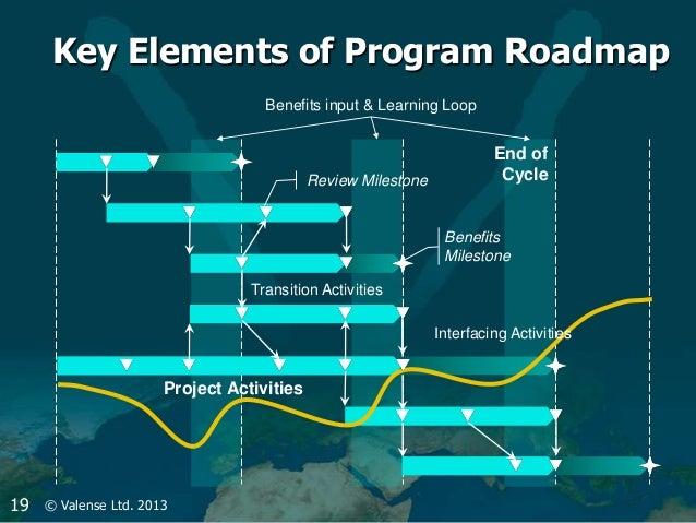 Maps Update 1014685 Roadmap Program – Program Roadmap