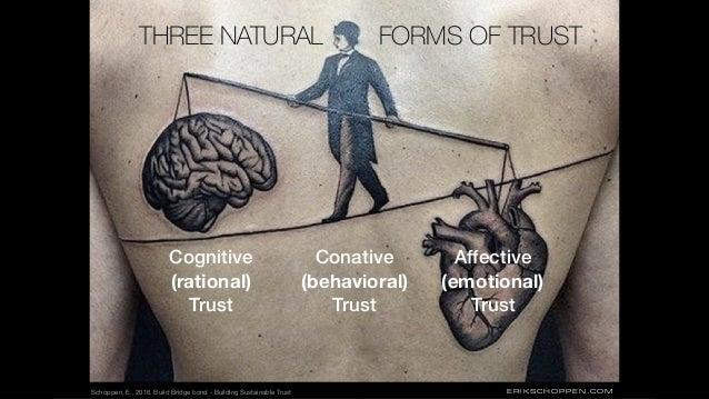 ERIKSCHOPPEN.COM Cognitive (rational) Trust Affective (emotional) Trust Conative (behavioral) Trust THREE NATURAL FORMS OF...