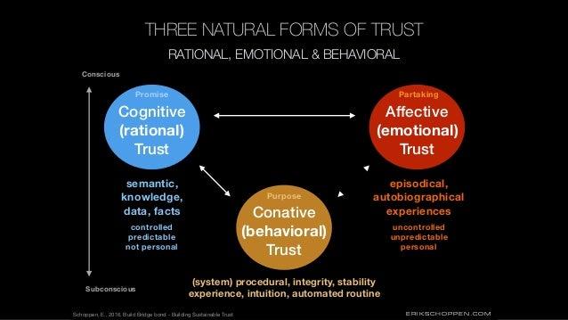 ERIKSCHOPPEN.COM RATIONAL, EMOTIONAL & BEHAVIORAL THREE NATURAL FORMS OF TRUST Cognitive (rational) Trust Affective (emoti...