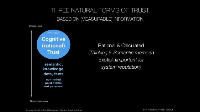 ERIKSCHOPPEN.COM THREE NATURAL FORMS OF TRUST Cognitive (rational) Trust Subconscious Conscious BASED ON (MEASURABLE) INFO...