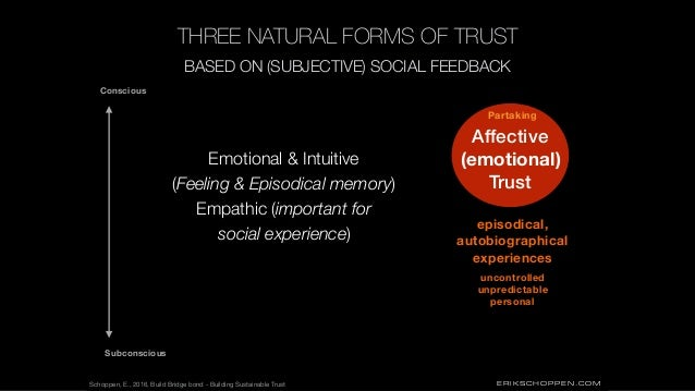 ERIKSCHOPPEN.COM THREE NATURAL FORMS OF TRUST Affective (emotional) Trust Subconscious Conscious BASED ON (SUBJECTIVE) SOC...
