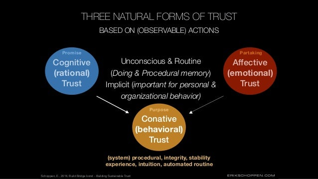 ERIKSCHOPPEN.COM THREE NATURAL FORMS OF TRUST Conative (behavioral) Trust BASED ON (OBSERVABLE) ACTIONS Unconscious & Rout...