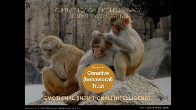 ERIKSCHOPPEN.COM Conative (behavioral) Trust EMOTIONAL (INTUITIONAL) INTELLIGENCE CULTURE   SOCIAL NORMS   PRIVACY EMPATHY...
