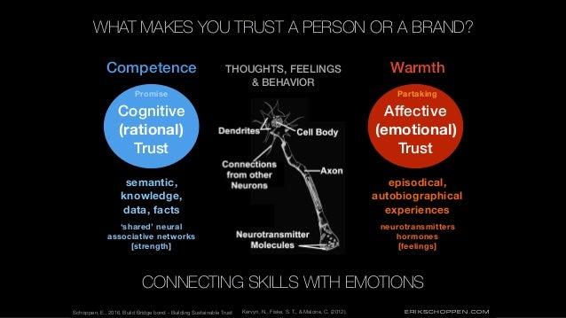 ERIKSCHOPPEN.COM Affective (emotional) Trust neurotransmitters hormones [feelings] Warmth Schoppen, E., 2016, Build Bridge...