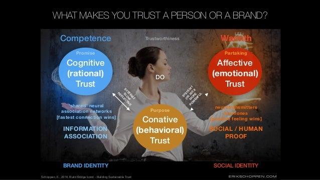 ERIKSCHOPPEN.COM Affective (emotional) Trust Conative (behavioral) Trust SYSTEM 1 200.000 X M O RE PO W ERFUL Warmth Cogni...
