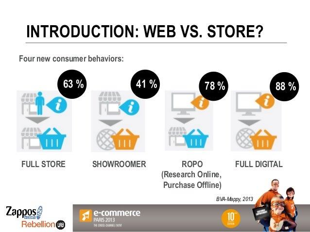 Votre Logo ici INTRODUCTION: WEB VS. STORE? Four new consumer behaviors: FULL STORE SHOWROOMER ROPO (Research Online, Purc...